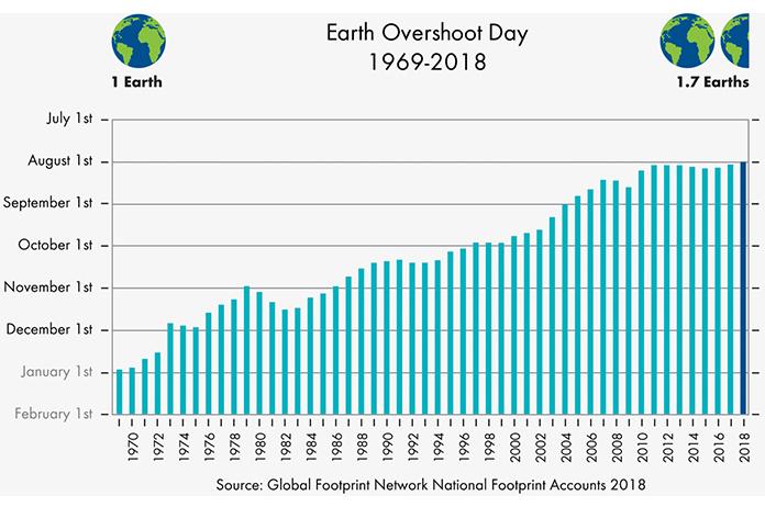 Calendario dell'Overshoot Day nel corso degli anni