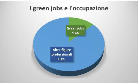 Grafico occupazione green jobs
