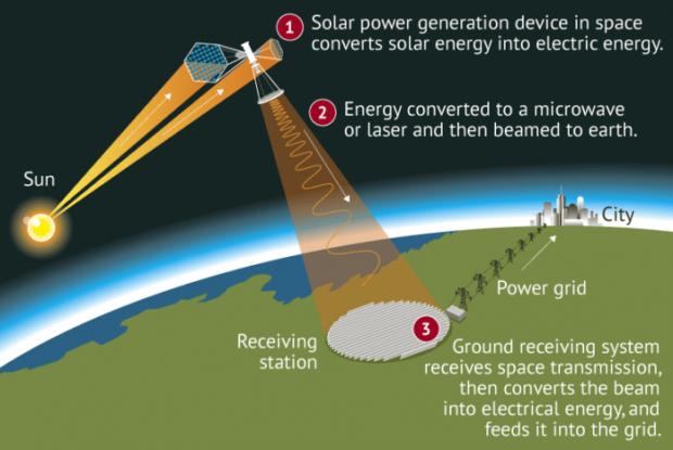 cina fotovoltaico spazio