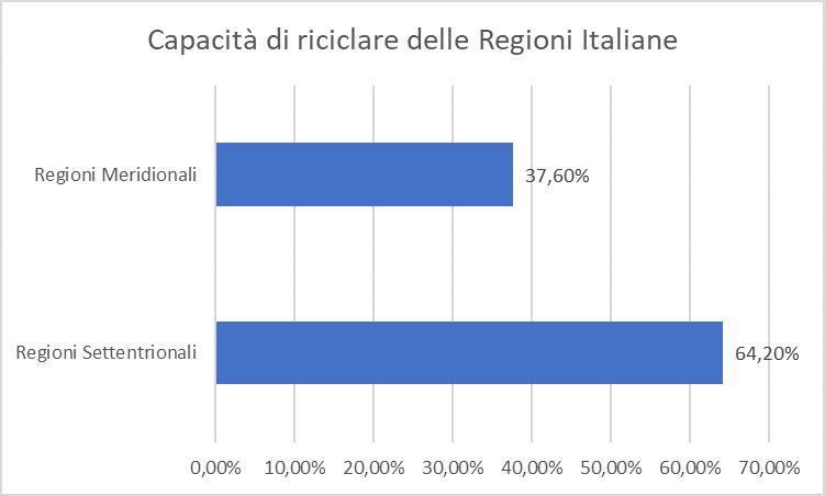 Riciclo Regioni italiane