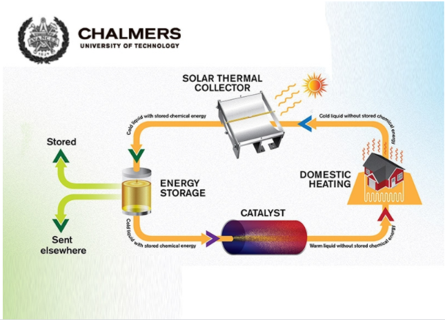 processo-combustibile-solare-termico
